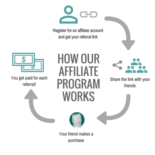 How our VirtualEcho afiliate program works
