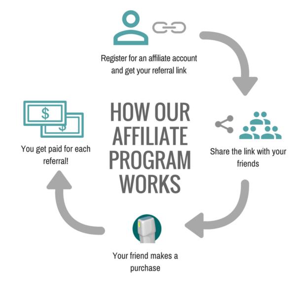 How our VirtualEcho afiliate program works